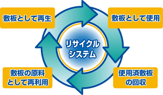 リサイクルシステム